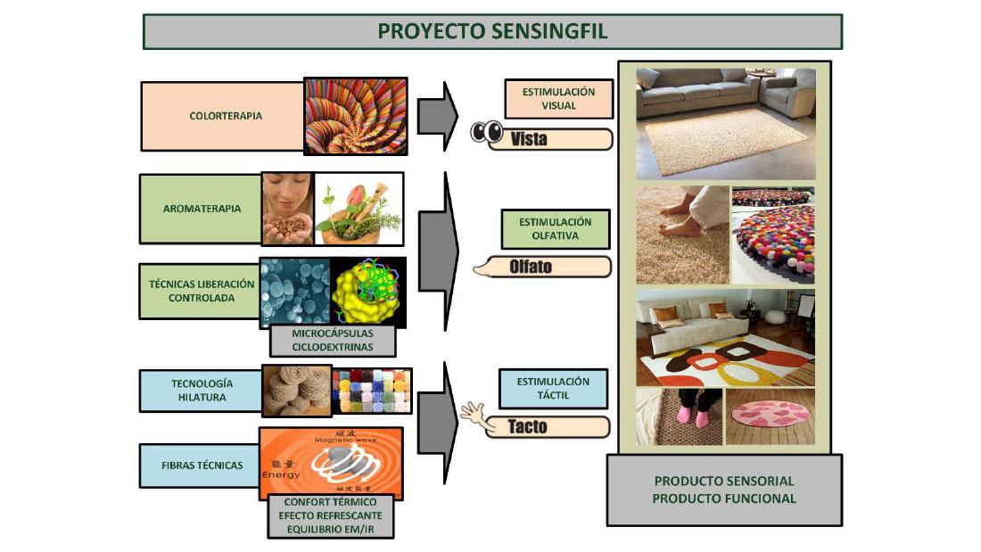 Proyecto Sensingfil